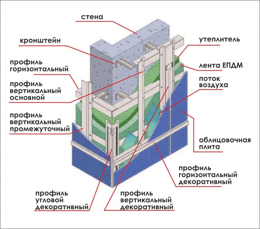 Вентфасад - полное описание системы